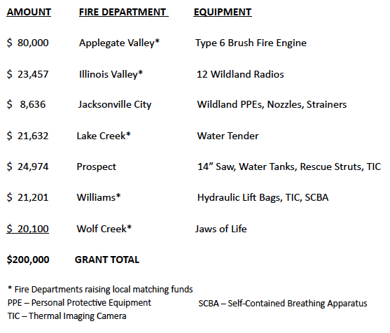 Breakdown of which fire departments got money, how much, and what it was used for - 2021