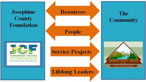 JCF Mission: Resources, People, Service Projects, Lifelong Leaders